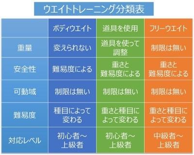 ウエイトトレーニング分類表1