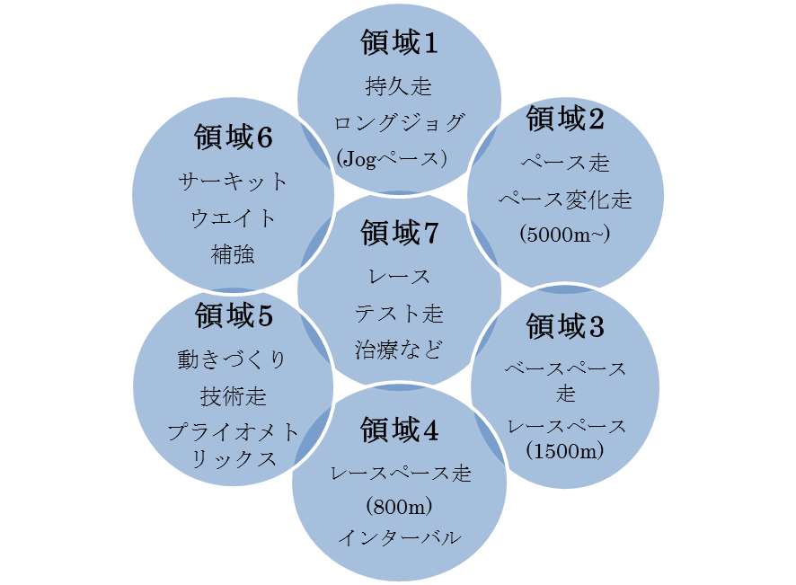 推奨理論5
