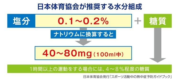 日本体育協会推奨水組成