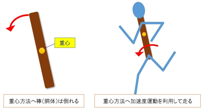 重心方向加速度運動の利用
