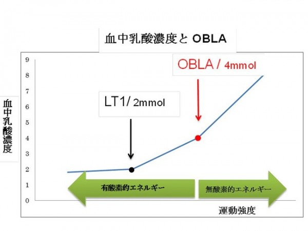 OBLA1