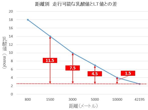 距離別乳酸値とLT値との差